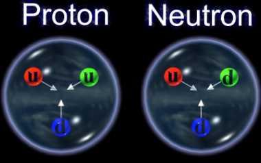 Resultado de imagen de Los Quarks dentro de los nucleones