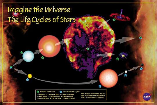 supernova life cycle - photo #2